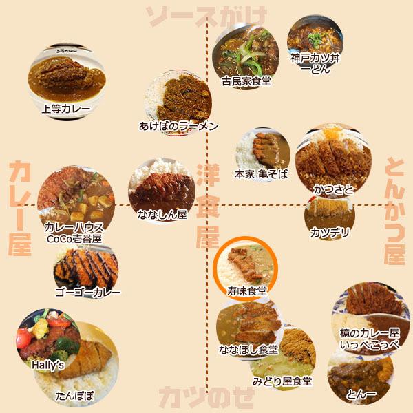 カツカレーマトリクス 寿味食堂